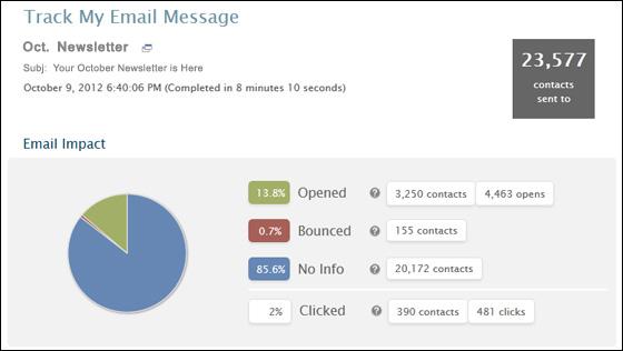 Sample email metrics report