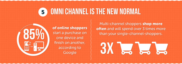 85% of online shoppers start a purchase on one device and finish on another